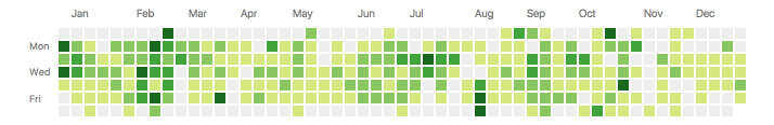 2,568 GitHub contributions in the last year